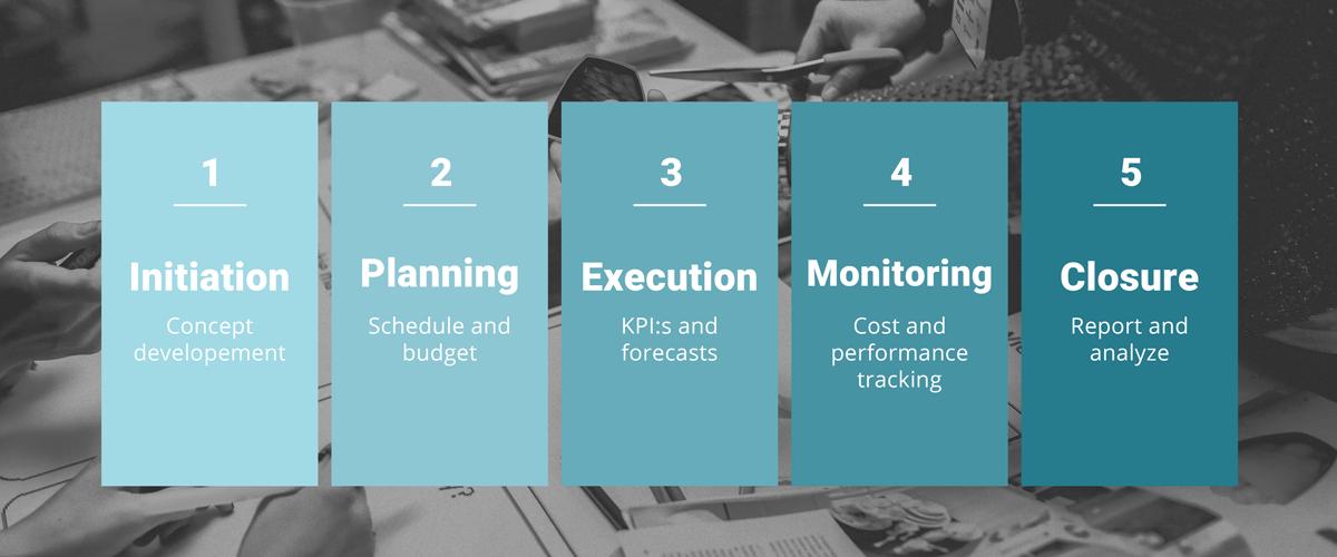 Förstå faserna i projektledning | QBIS
